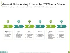BPO Managing Enterprise Financial Transactions Account Outsourcing Process By FTP Server Access Download PDF