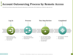 BPO Managing Enterprise Financial Transactions Account Outsourcing Process By Remote Access Demonstration PDF