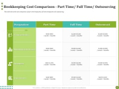 BPO Managing Enterprise Financial Transactions Bookkeeping Cost Comparison Part Time Full Time Outsourcing Icons PDF