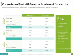 BPO Managing Enterprise Financial Transactions Comparison Of Cost With Company Employee And Outsourcing Microsoft PDF