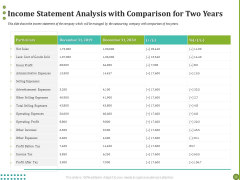 BPO Managing Enterprise Financial Transactions Income Statement Analysis With Comparison For Two Years Ideas PDF