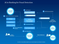 Back Propagation Program AI In Banking For Fraud Detection Ppt Outline Show PDF