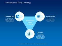 Back Propagation Program AI Limitations Of Deep Learning Ppt Slides Smartart PDF