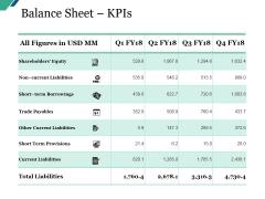 Balance Sheet Kpis Ppt PowerPoint Presentation Gallery Brochure