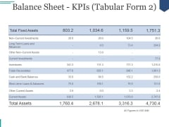 Balance Sheet Kpis Ppt PowerPoint Presentation Graphics
