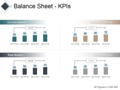 Balance Sheet Kpis Ppt PowerPoint Presentation Ideas Graphics Pictures