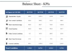 Balance Sheet Kpis Ppt PowerPoint Presentation Infographics Inspiration