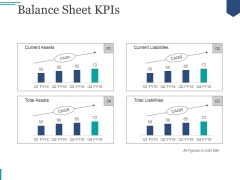Balance Sheet Kpis Ppt PowerPoint Presentation Professional