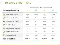 Balance Sheet Kpis Ppt PowerPoint Presentation Show Designs