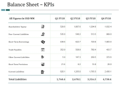 Balance Sheet Kpis Ppt PowerPoint Presentation Slides Slideshow
