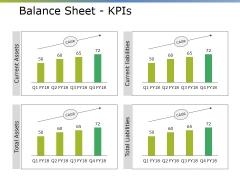 Balance Sheet Kpis Ppt PowerPoint Presentation Styles Clipart