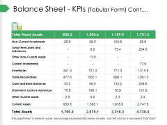 Balance Sheet Kpis Tabular Form Cont Ppt PowerPoint Presentation Summary Templates