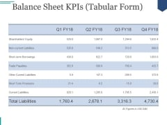 Balance Sheet Kpis Tabular Form Ppt PowerPoint Presentation Deck