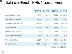 Balance Sheet Kpis Tabular Form Ppt PowerPoint Presentation Outline Background Image