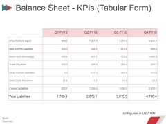 Balance Sheet Kpis Tabular Form Ppt PowerPoint Presentation Professional Display