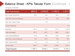 Balance Sheet Kpis Template 1 Ppt PowerPoint Presentation Diagram Ppt