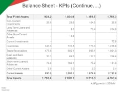 Balance Sheet Kpls Template 2 Ppt PowerPoint Presentation Pictures Rules