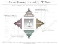 Balanced Scorecard Implementation Ppt Slides