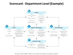 Balanced Scorecard Outline Scorecard Department Level Example Ppt PowerPoint Presentation Portfolio Images PDF