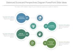 Balanced Scorecard Perspectives Diagram Powerpoint Slide Ideas