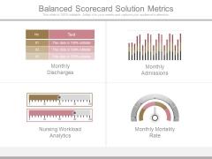 Balanced Scorecard Solution Metrics