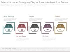 Balanced Scorecard Strategy Map Diagram Presentation Powerpoint Example