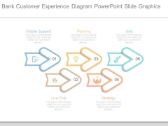 Bank Customer Experience Diagram Powerpoint Slide Graphics