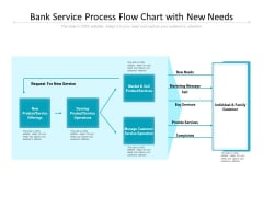 Bank Service Process Flow Chart With New Needs Ppt Powerpoint Presentation Icon Clipart Images Pdf