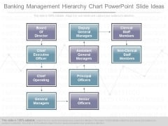Banking Management Hierarchy Chart Powerpoint Slide Ideas