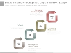 Banking Performance Management Diagram Good Ppt Example
