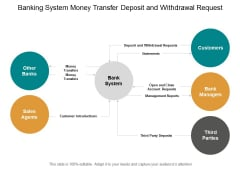 Banking System Money Transfer Deposit And Withdrawal Request Ppt Powerpoint Presentation Gallery Graphics Download