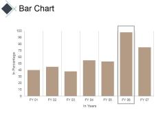 Bar Chart Ppt PowerPoint Presentation Model Good