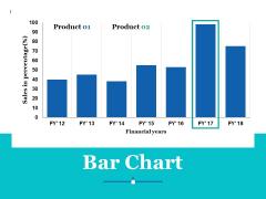 Bar Chart Ppt PowerPoint Presentation Professional Sample