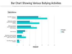Bar Chart Showing Various Bullying Activities Ppt PowerPoint Presentation Professional Slide PDF