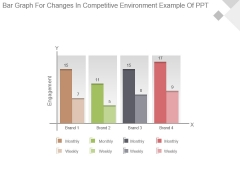 Bar Graph For Changes In Competitive Environment Example Of Ppt