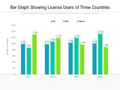 Bar Graph Showing License Users Of Three Countries Ppt PowerPoint Presentation Outline Guide PDF