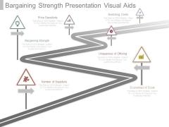 Bargaining Strength Presentation Visual Aids
