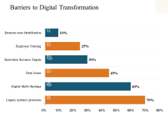 Barriers To Digital Transformation Ppt PowerPoint Presentation Icon