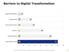 Barriers To Digital Transformation Ppt PowerPoint Presentation Inspiration Display