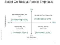 Based On Task Vs People Emphasis Ppt PowerPoint Presentation Designs