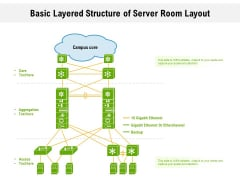 Basic Layered Structure Of Server Room Layout Ppt PowerPoint Presentation Gallery Graphics Pictures PDF
