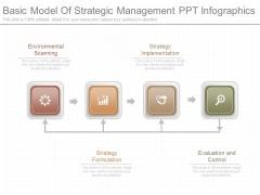 Basic Model Of Strategic Management Ppt Infographics