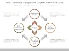 Basic Operation Management Diagram Powerpoint Slide
