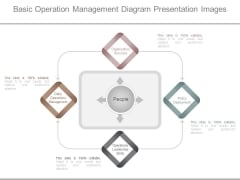 Basic Operation Management Diagram Presentation Images