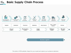 Basic Supply Chain Process Ppt Powerpoint Presentation Inspiration Format
