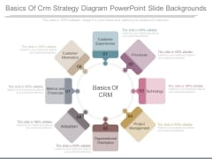 Basics Of Crm Strategy Diagram Powerpoint Slide Backgrounds
