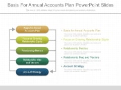 Basis For Annual Accounts Plan Powerpoint Slides