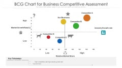 Bcg Chart For Business Competitive Assessment Ppt PowerPoint Presentation Slides Skills PDF