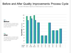 Before And After Quality Improvements Process Cycle Ppt PowerPoint Presentation Infographics Rules PDF