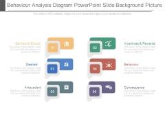 Behaviour Analysis Diagram Powerpoint Slide Background Picture